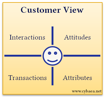[Customer View]