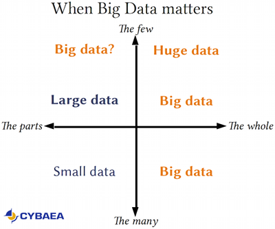 [When Big Data matters]