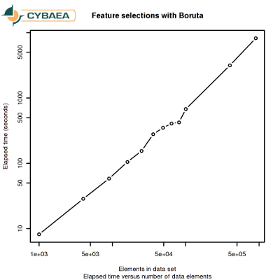 Benchmarking feature selection with Boruta and caret