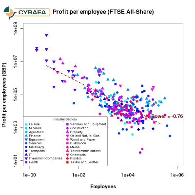 [Employee productivity of FTSE All-Share companies]
