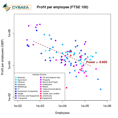 [Employee productivity of FTSE 100 companies]